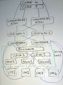 vmWare Cluster Network Diagram